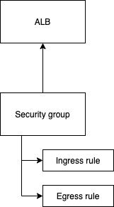 alb-security-group architecture